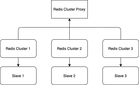 Redis-Cluster-Arch